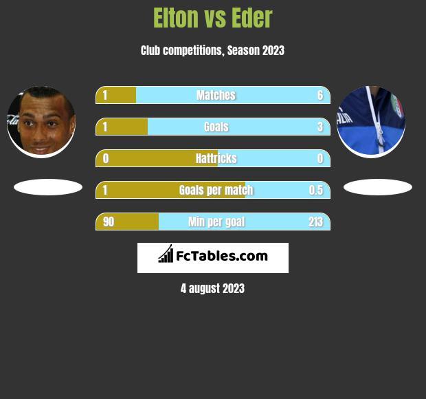 Elton vs Eder h2h player stats