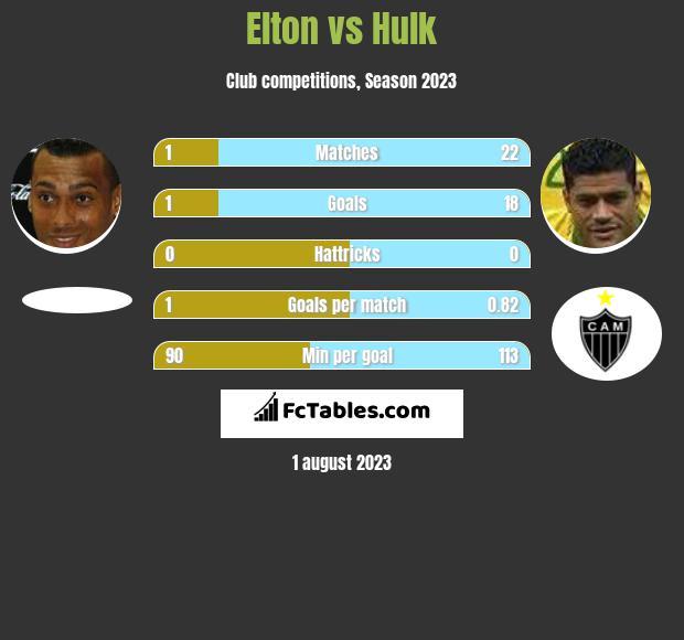 Elton vs Hulk h2h player stats