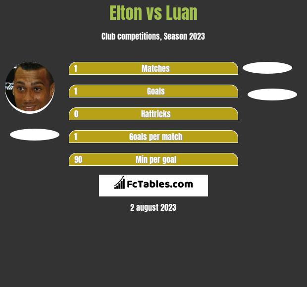 Elton vs Luan h2h player stats
