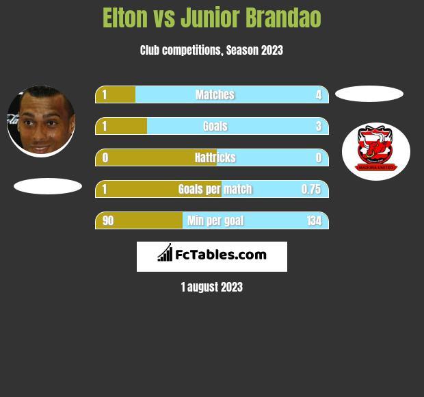 Elton vs Junior Brandao h2h player stats