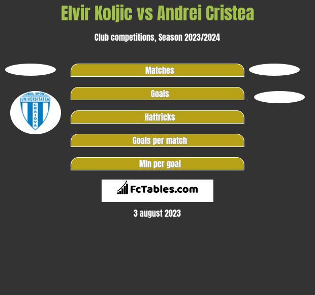 Elvir Koljic vs Andrei Cristea h2h player stats