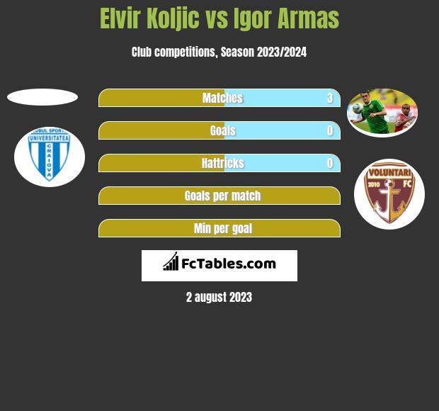 Elvir Koljic vs Igor Armas h2h player stats