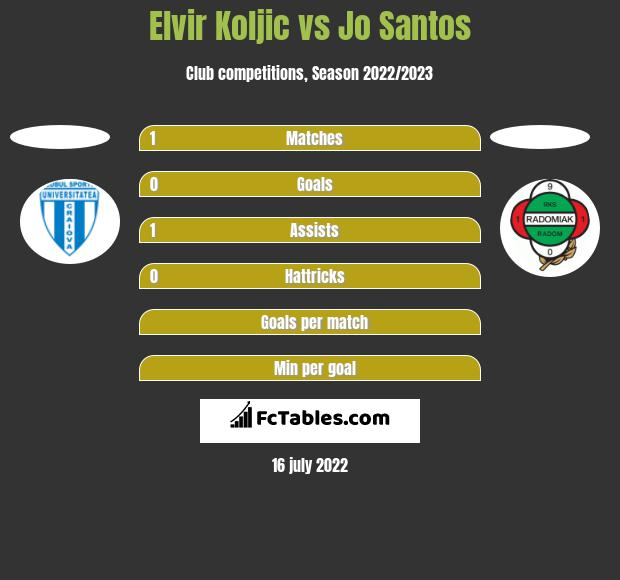 Elvir Koljic vs Jo Santos h2h player stats