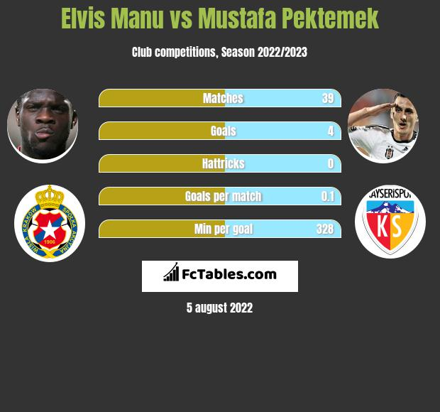 Elvis Manu vs Mustafa Pektemek h2h player stats