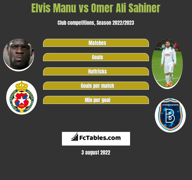 Elvis Manu vs Omer Ali Sahiner h2h player stats