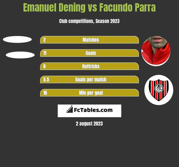 Emanuel Dening vs Facundo Parra h2h player stats
