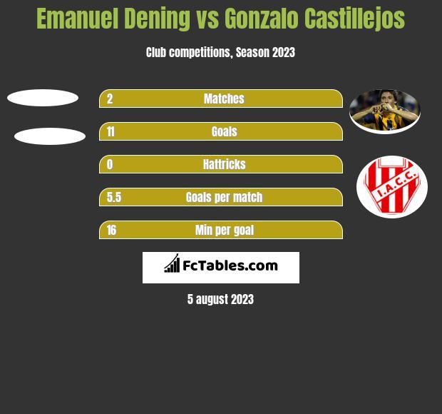 Emanuel Dening vs Gonzalo Castillejos h2h player stats