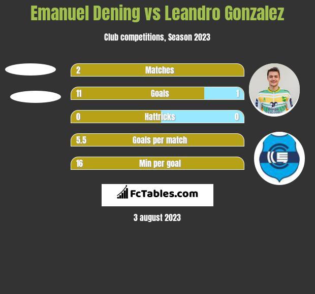 Emanuel Dening vs Leandro Gonzalez h2h player stats