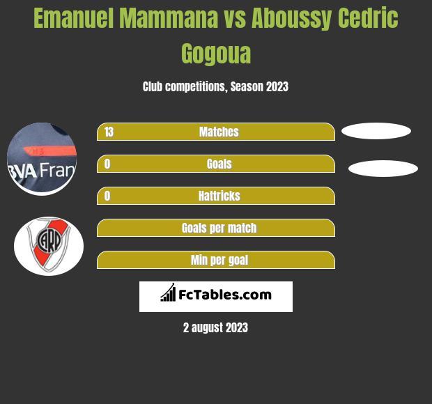 Emanuel Mammana vs Aboussy Cedric Gogoua infographic