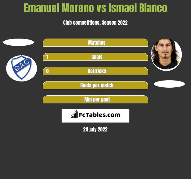 Emanuel Moreno vs Ismael Blanco h2h player stats