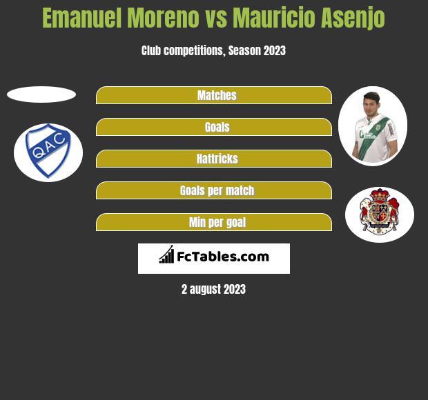 Emanuel Moreno vs Mauricio Asenjo h2h player stats