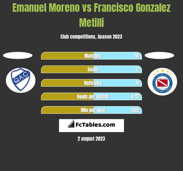 Emanuel Moreno vs Francisco Gonzalez Metilli h2h player stats