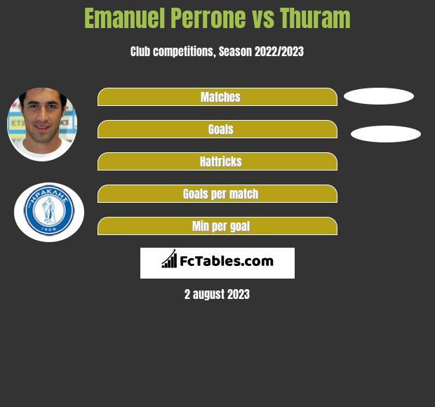 Emanuel Perrone vs Thuram h2h player stats