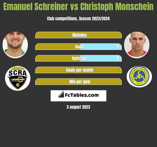 Emanuel Schreiner vs Christoph Monschein infographic