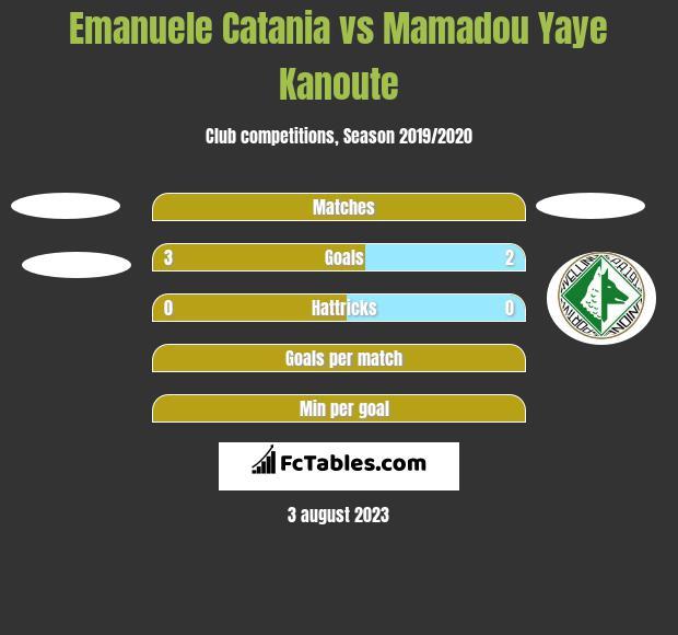 Emanuele Catania vs Mamadou Yaye Kanoute h2h player stats