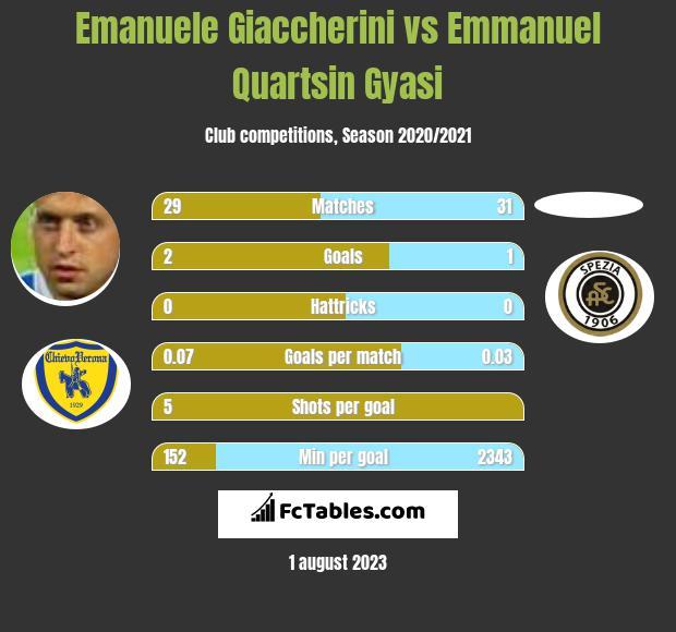 Emanuele Giaccherini vs Emmanuel Quartsin Gyasi infographic