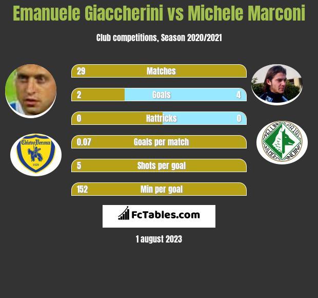Emanuele Giaccherini vs Michele Marconi infographic