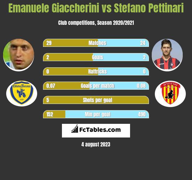 Emanuele Giaccherini vs Stefano Pettinari infographic