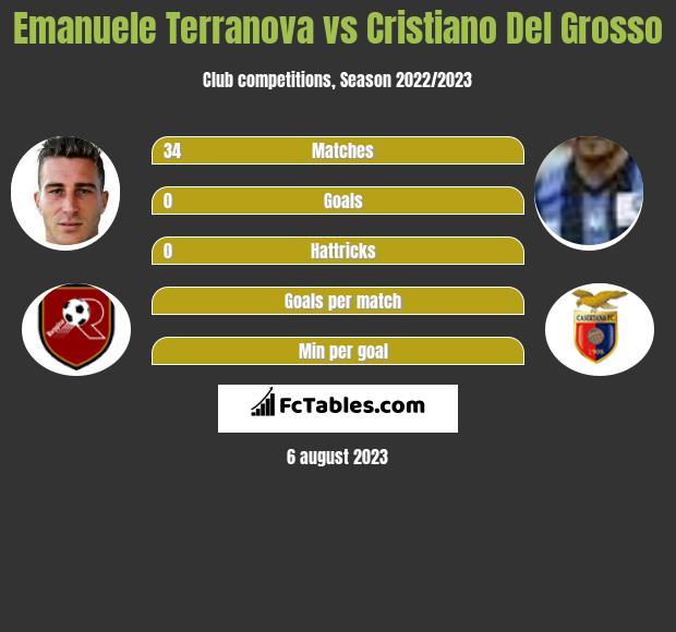 Emanuele Terranova vs Cristiano Del Grosso infographic
