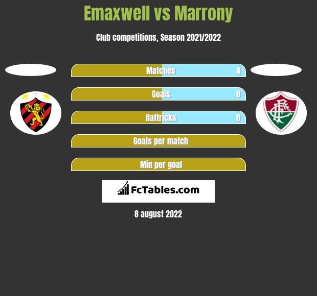 Emaxwell vs Marrony h2h player stats