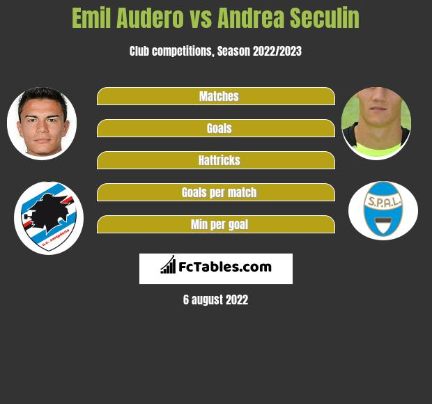 Emil Audero vs Andrea Seculin infographic