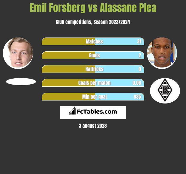 Emil Forsberg vs Alassane Plea infographic