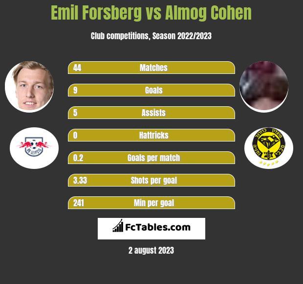 Emil Forsberg vs Almog Cohen
