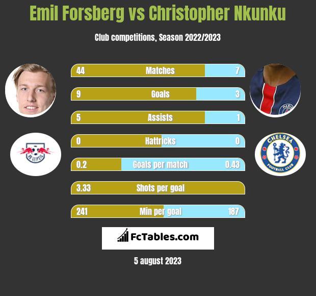 Emil Forsberg vs Christopher Nkunku infographic