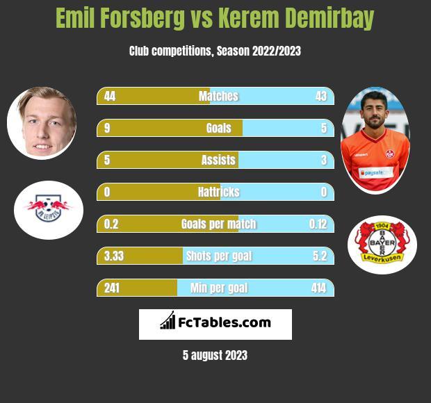 Emil Forsberg vs Kerem Demirbay h2h player stats