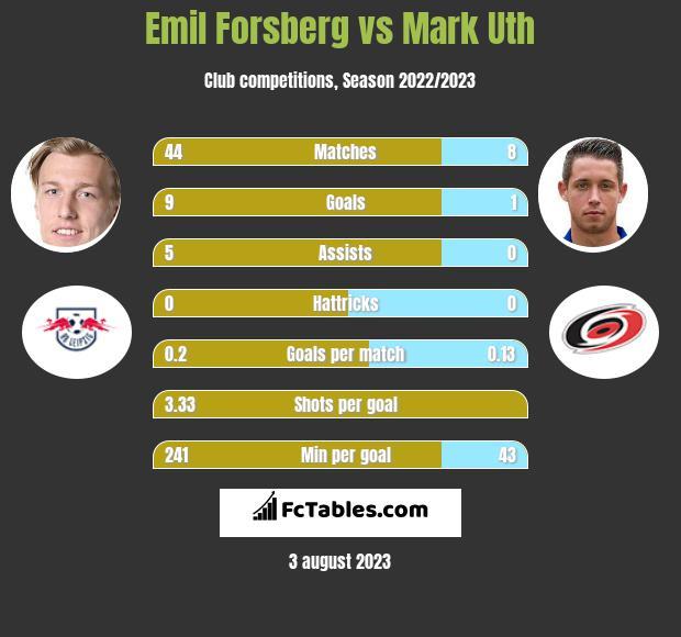Emil Forsberg vs Mark Uth h2h player stats