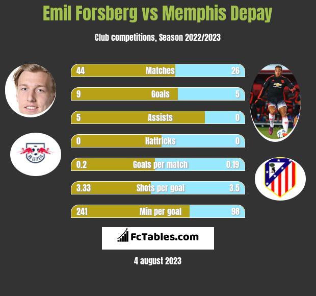 Emil Forsberg vs Memphis Depay infographic