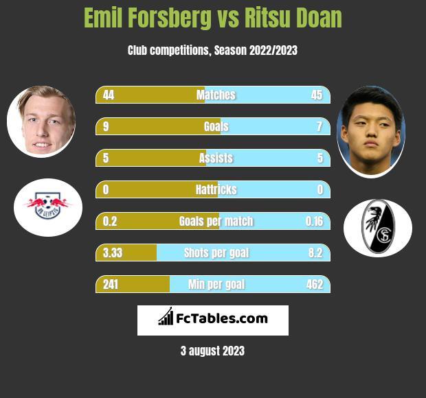 Emil Forsberg vs Ritsu Doan infographic