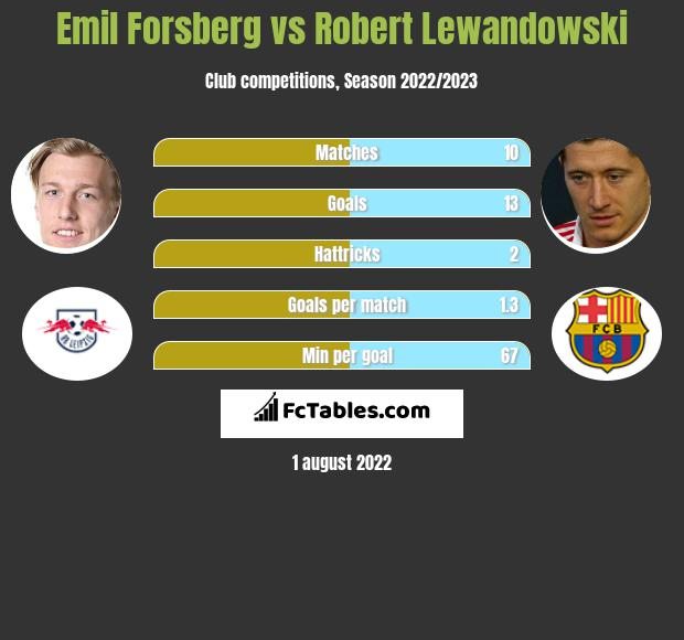 Emil Forsberg vs Robert Lewandowski infographic