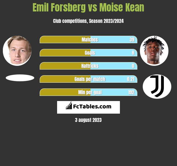 Emil Forsberg vs Moise Kean infographic