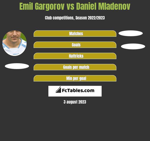 Emil Gargorov vs Daniel Mladenov h2h player stats