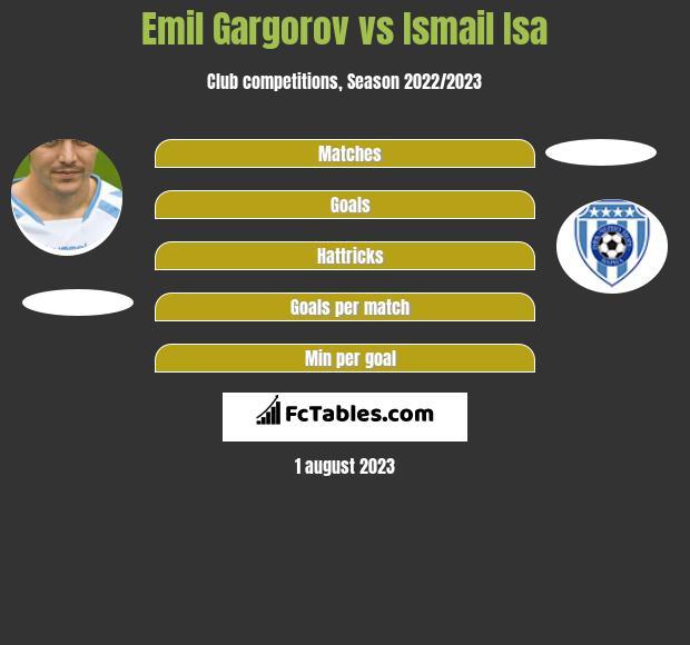 Emil Gargorov vs Ismail Isa h2h player stats