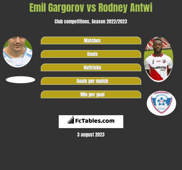 Emil Gargorov vs Rodney Antwi h2h player stats