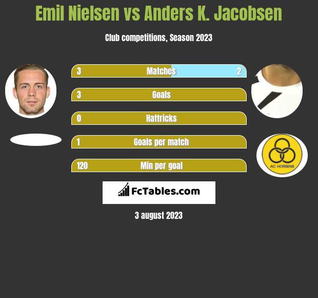 Emil Nielsen vs Anders K. Jacobsen h2h player stats