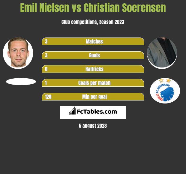 Emil Nielsen vs Christian Soerensen h2h player stats