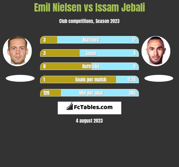 Emil Nielsen vs Issam Jebali h2h player stats