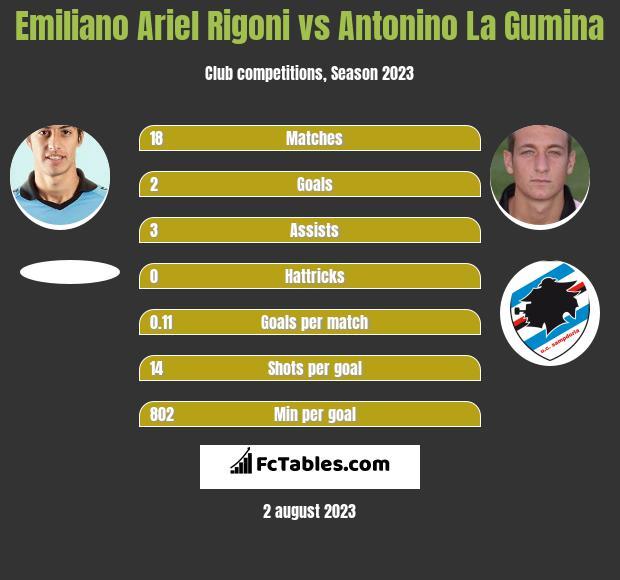 Emiliano Ariel Rigoni vs Antonino La Gumina infographic