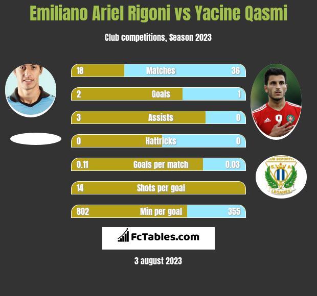Emiliano Ariel Rigoni vs Yacine Qasmi infographic