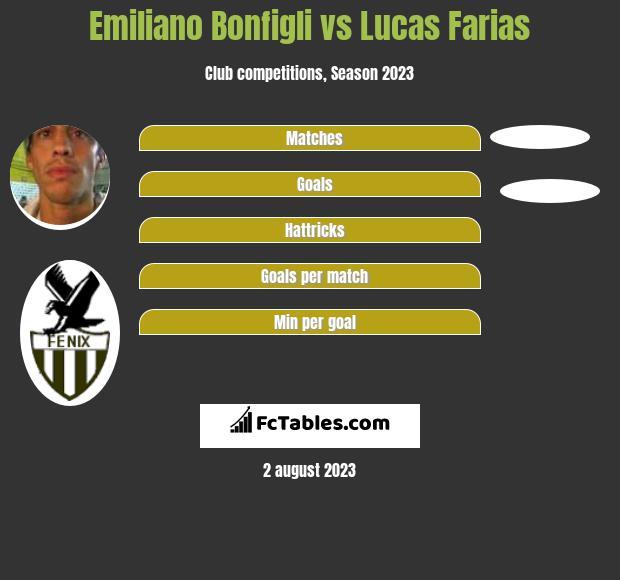 Emiliano Bonfigli vs Lucas Farias h2h player stats