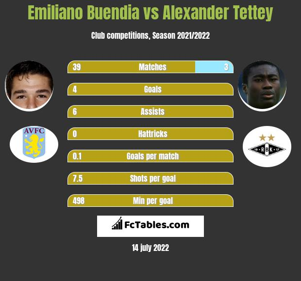 Emiliano Buendia vs Alexander Tettey infographic
