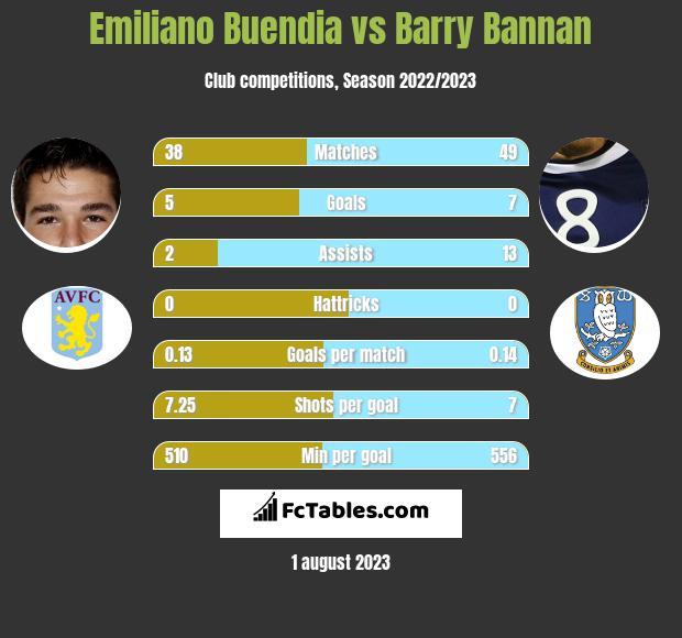 Emiliano Buendia vs Barry Bannan infographic