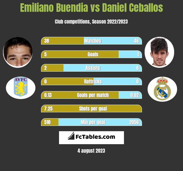 Emiliano Buendia vs Daniel Ceballos infographic