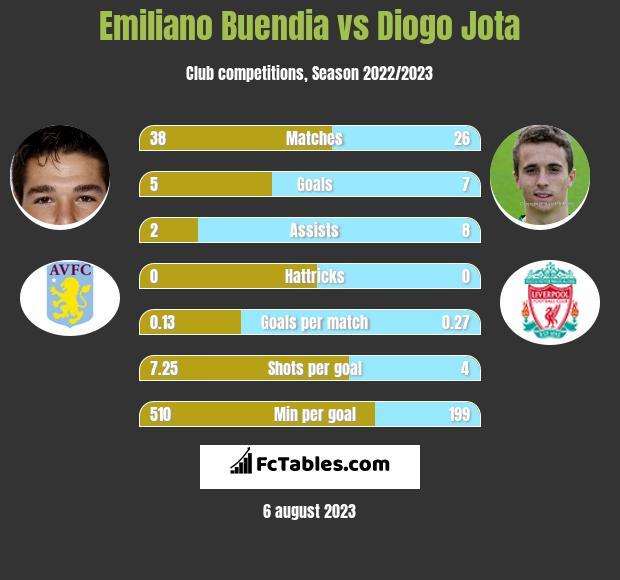 Emiliano Buendia vs Diogo Jota infographic