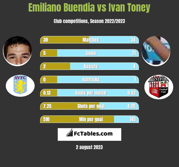 Emiliano Buendia vs Ivan Toney infographic