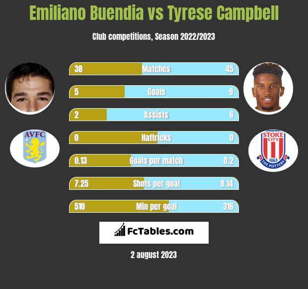 Emiliano Buendia vs Tyrese Campbell infographic