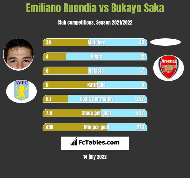 Emiliano Buendia vs Bukayo Saka infographic